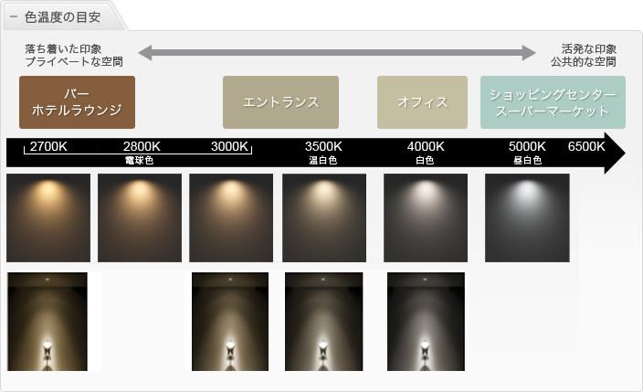 色温度と照明