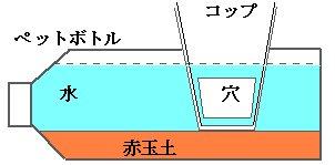 ペットボトル水槽断面図